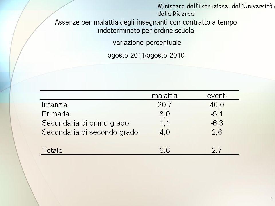 4 Assenze per malattia degli insegnanti con contratto a tempo indeterminato per ordine scuola variazione percentuale agosto 2011/agosto 2010 Ministero dellIstruzione, dellUniversità e della Ricerca