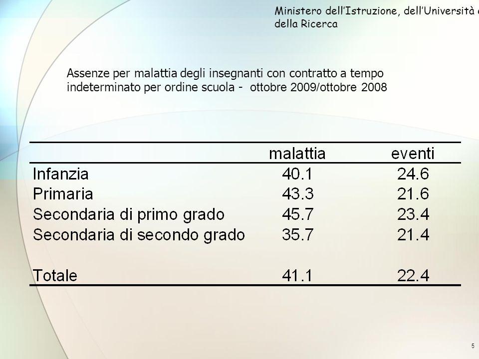 5 Assenze per malattia degli insegnanti con contratto a tempo indeterminato per ordine scuola - ottobre 2009/ottobre 2008 Ministero dellIstruzione, dellUniversità e della Ricerca