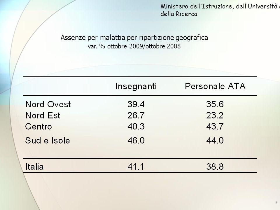 8 Assenze per malattia del personale scolastico per regione var.
