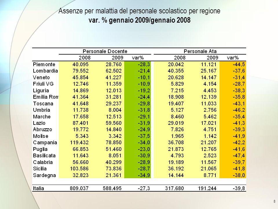 8 Assenze per malattia del personale scolastico per regione var. % gennaio 2009/gennaio 2008
