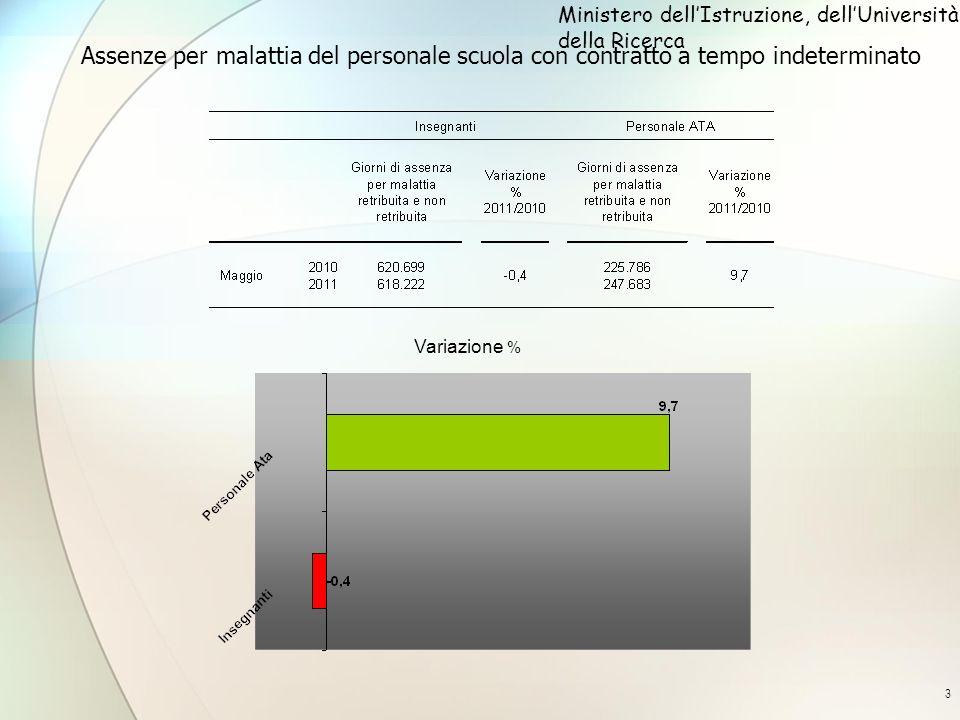 4 Assenze per malattia degli insegnanti con contratto a tempo indeterminato per ordine scuola variazione percentuale maggio 2011/maggio 2010 Ministero dellIstruzione, dellUniversità e della Ricerca
