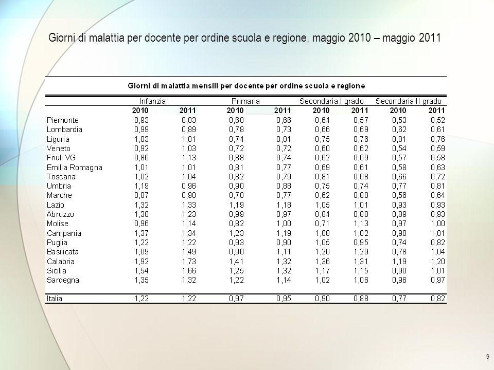 9 Giorni di malattia per docente per ordine scuola e regione, maggio 2010 – maggio 2011