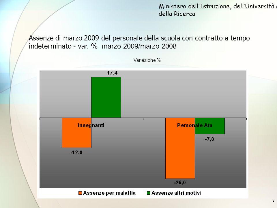 2 Assenze di marzo 2009 del personale della scuola con contratto a tempo indeterminato - var. % marzo 2009/marzo 2008 Ministero dellIstruzione, dellUn