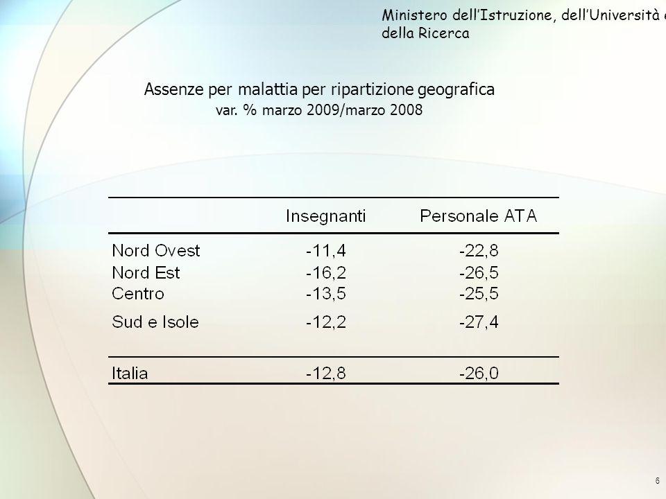 6 Assenze per malattia per ripartizione geografica var. % marzo 2009/marzo 2008 Ministero dellIstruzione, dellUniversità e della Ricerca