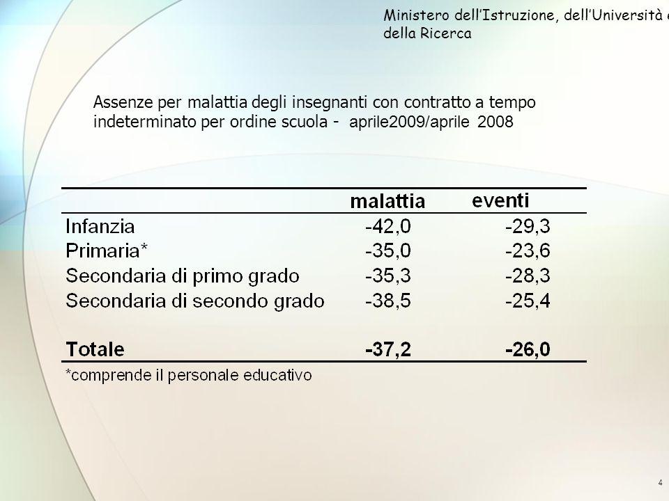 4 Assenze per malattia degli insegnanti con contratto a tempo indeterminato per ordine scuola - aprile2009/aprile 2008 Ministero dellIstruzione, dellUniversità e della Ricerca