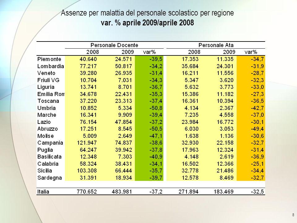 8 Assenze per malattia del personale scolastico per regione var. % aprile 2009/aprile 2008