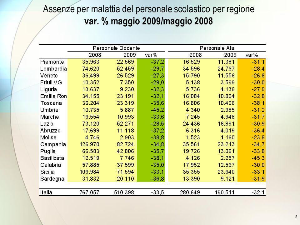 8 Assenze per malattia del personale scolastico per regione var. % maggio 2009/maggio 2008