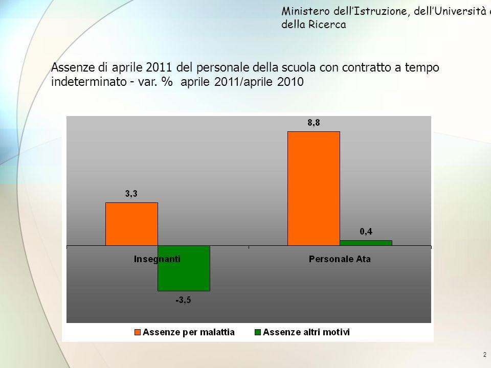 2 Assenze di aprile 2011 del personale della scuola con contratto a tempo indeterminato - var. % aprile 2011/aprile 2010 Ministero dellIstruzione, del