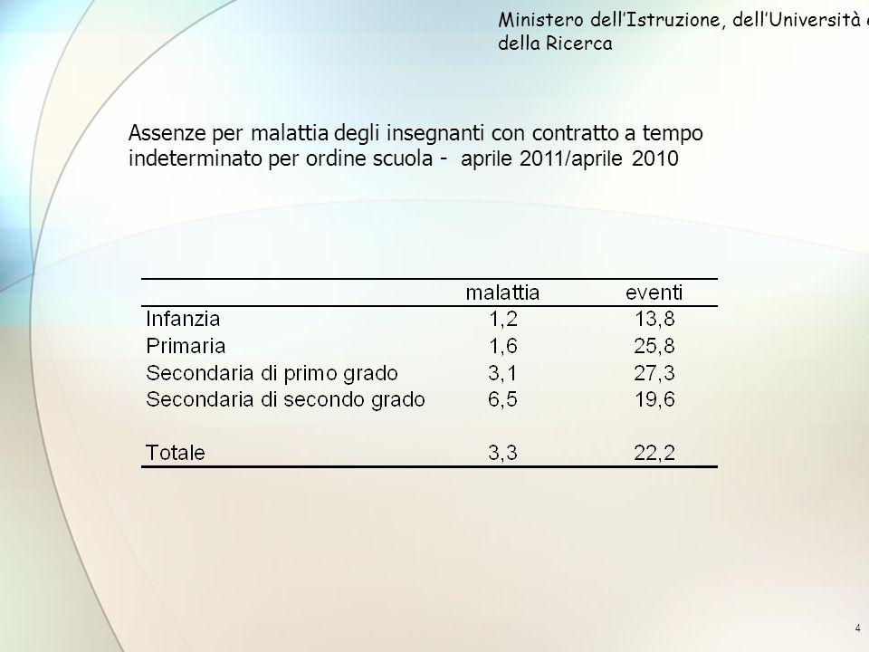 4 Assenze per malattia degli insegnanti con contratto a tempo indeterminato per ordine scuola - aprile 2011/aprile 2010 Ministero dellIstruzione, dellUniversità e della Ricerca