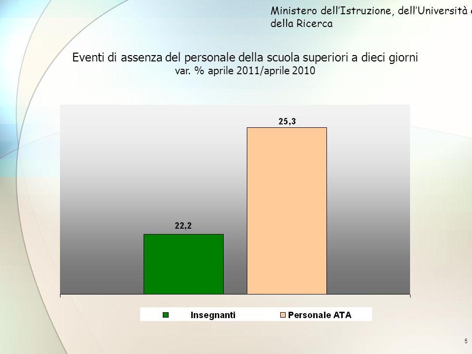 5 Eventi di assenza del personale della scuola superiori a dieci giorni var. % aprile 2011/aprile 2010 Ministero dellIstruzione, dellUniversità e dell