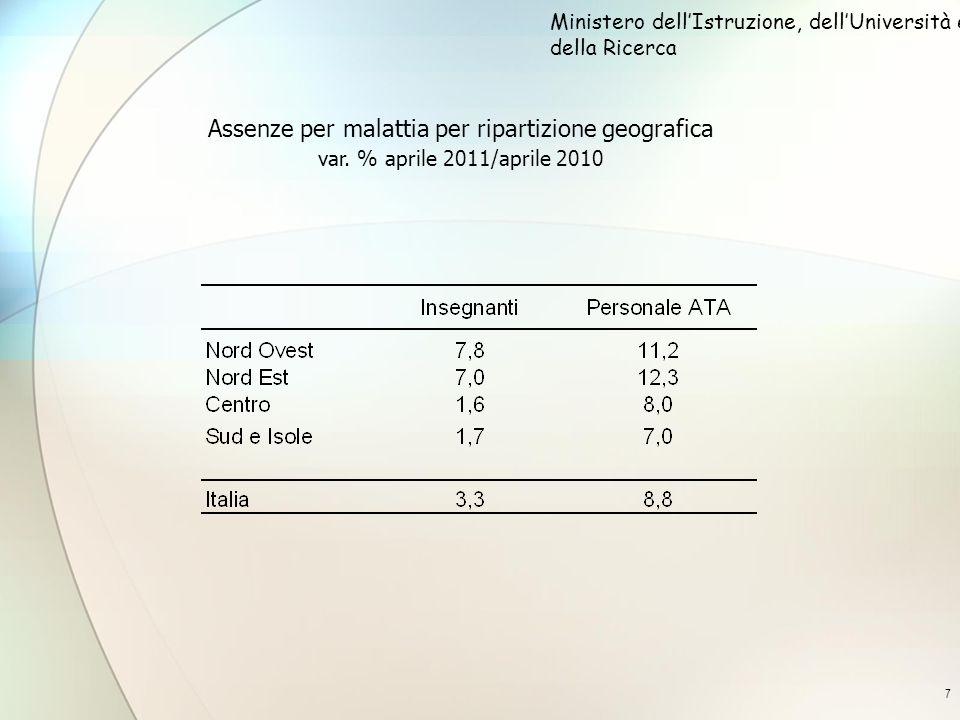 7 Assenze per malattia per ripartizione geografica var. % aprile 2011/aprile 2010 Ministero dellIstruzione, dellUniversità e della Ricerca