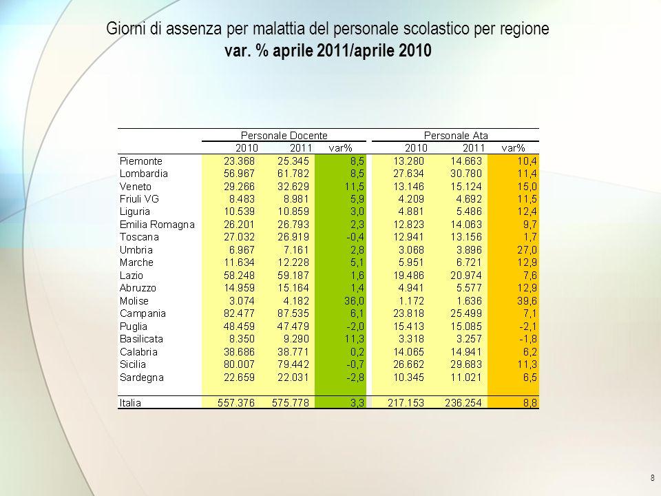 8 Giorni di assenza per malattia del personale scolastico per regione var. % aprile 2011/aprile 2010