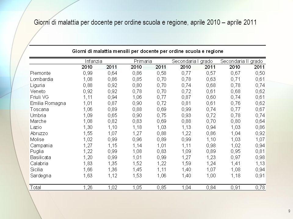 9 Giorni di malattia per docente per ordine scuola e regione, aprile 2010 – aprile 2011