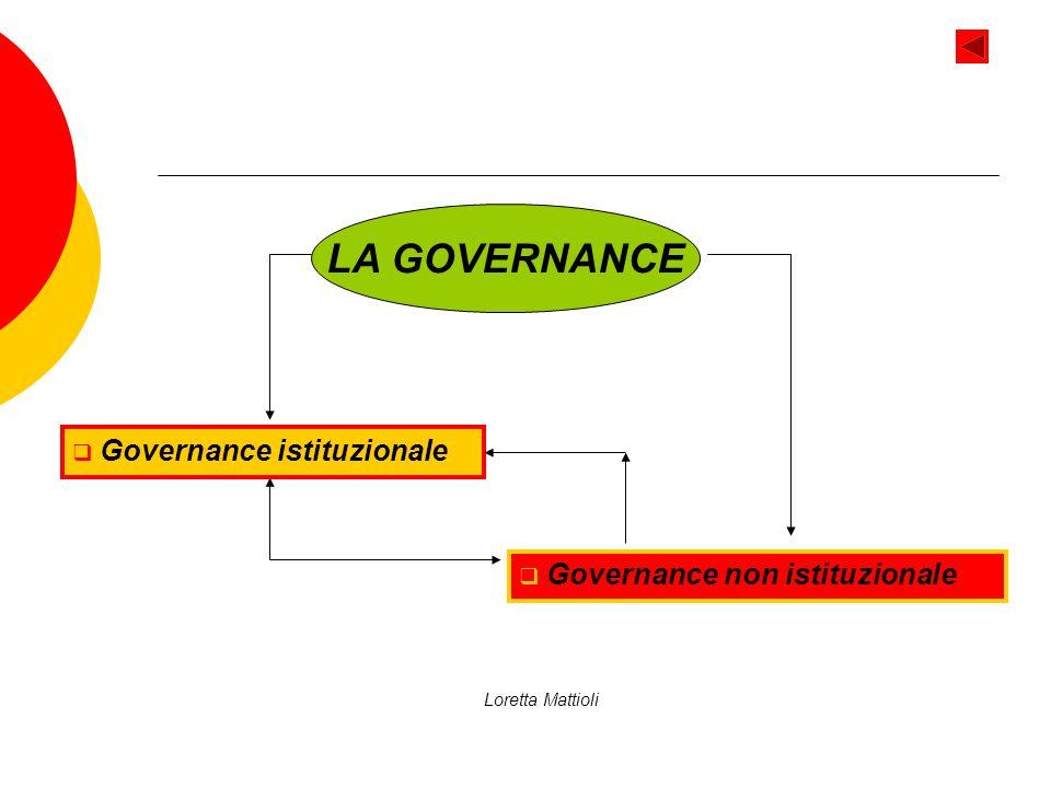 Loretta Mattioli LA GOVERNANCE Governance istituzionale Governance non istituzionale
