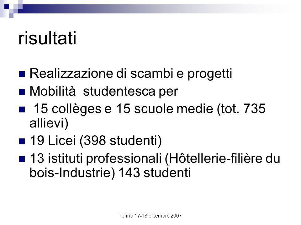 Torino 17-18 dicembre 2007 risultati Realizzazione di scambi e progetti Mobilità studentesca per 15 collèges e 15 scuole medie (tot. 735 allievi) 19 L