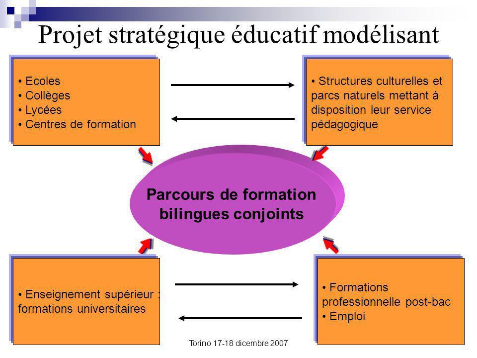 Torino 17-18 dicembre 2007 Projet stratégique éducatif modélisant Parcours de formation bilingues conjoints Ecoles Collèges Lycées Centres de formatio