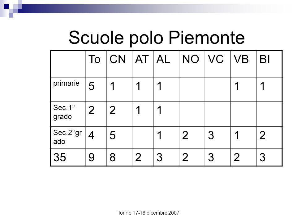Torino 17-18 dicembre 2007 Scuole polo Piemonte ToCNATALNOVCVBBI primarie 511111 Sec.1° grado 2211 Sec.2°gr ado 4512312 3598232323
