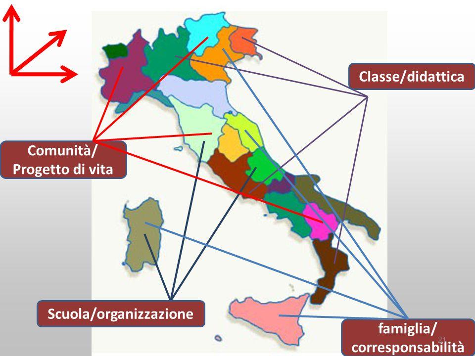 Classe/didattica Comunità/ Progetto di vita Scuola/organizzazione famiglia/ corresponsabilità 21
