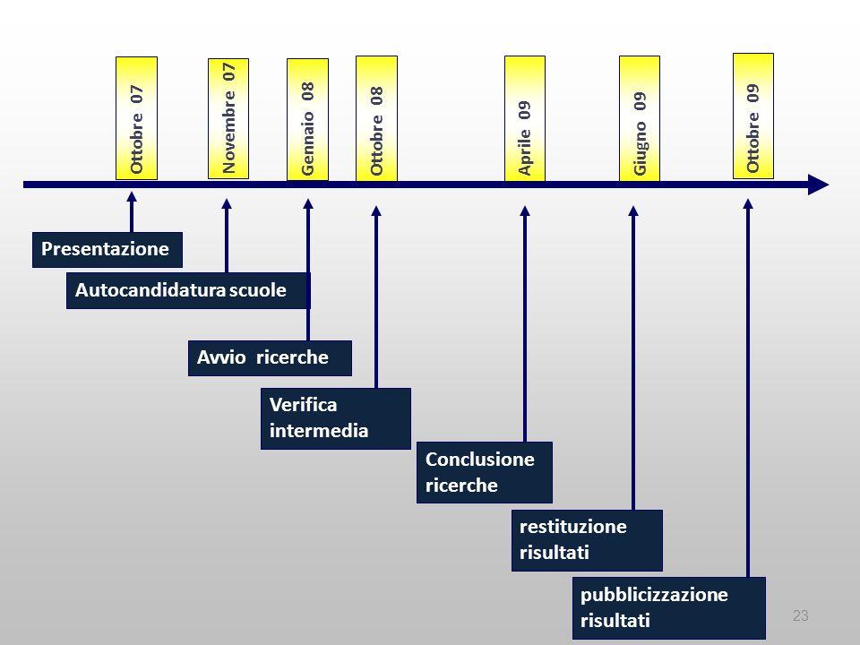 23 Presentazione Autocandidatura scuole Avvio ricerche Verifica intermedia Conclusione ricerche restituzione risultati pubblicizzazione risultati Otto