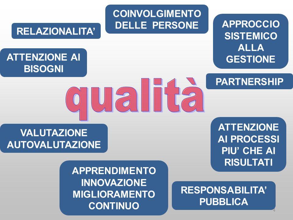 Fattori strategici Quaderno bianco Autonomia delle scuole ( se accompagnata da monitoraggio e valutazione) ….