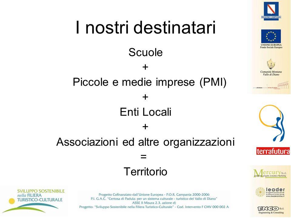 I nostri destinatari Scuole + Piccole e medie imprese (PMI) + Enti Locali + Associazioni ed altre organizzazioni = Territorio
