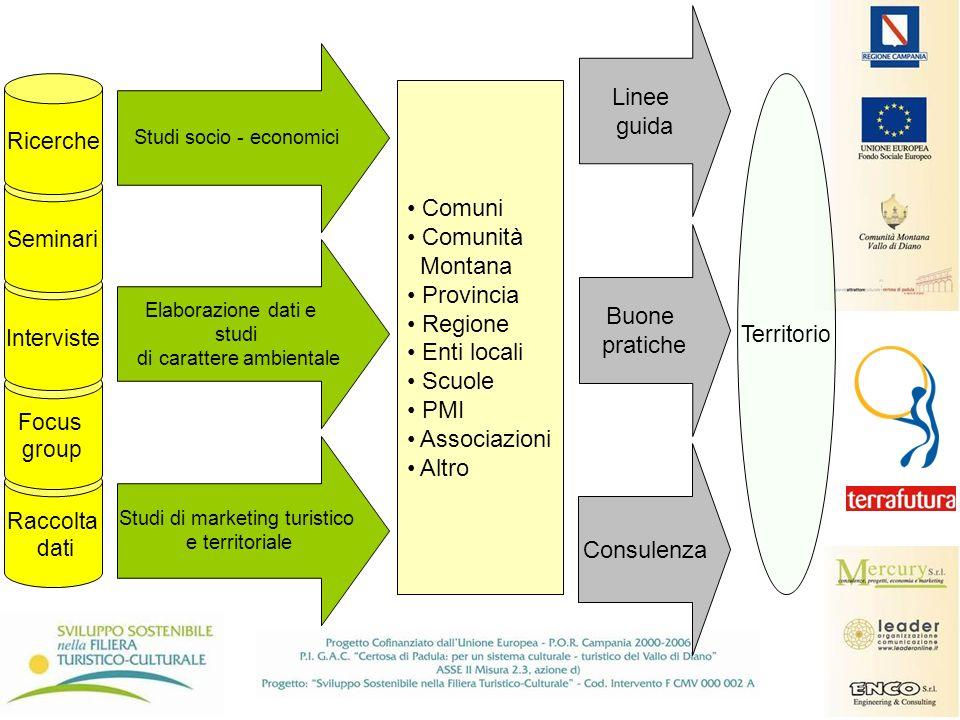 Studi socio - economici Elaborazione dati e studi di carattere ambientale Studi di marketing turistico e territoriale Territorio Comuni Comunità Monta