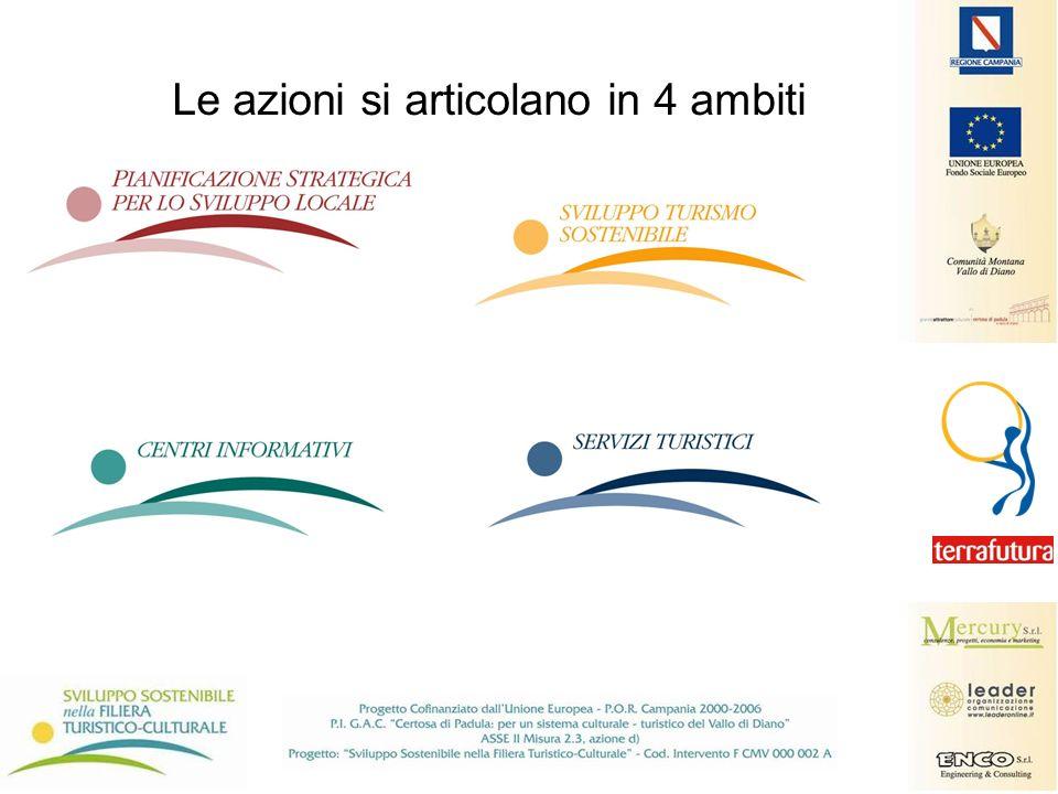 Le azioni si articolano in 4 ambiti