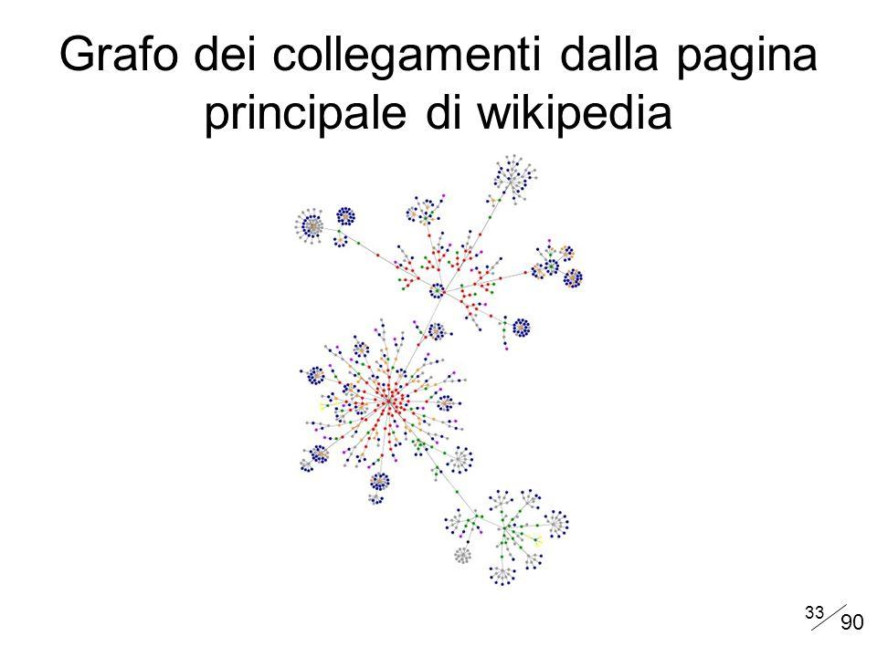 33 Grafo dei collegamenti dalla pagina principale di wikipedia 90