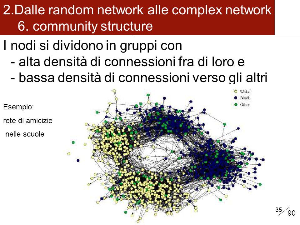 35 I nodi si dividono in gruppi con - alta densità di connessioni fra di loro e - bassa densità di connessioni verso gli altri 2.Dalle random network alle complex network 6.