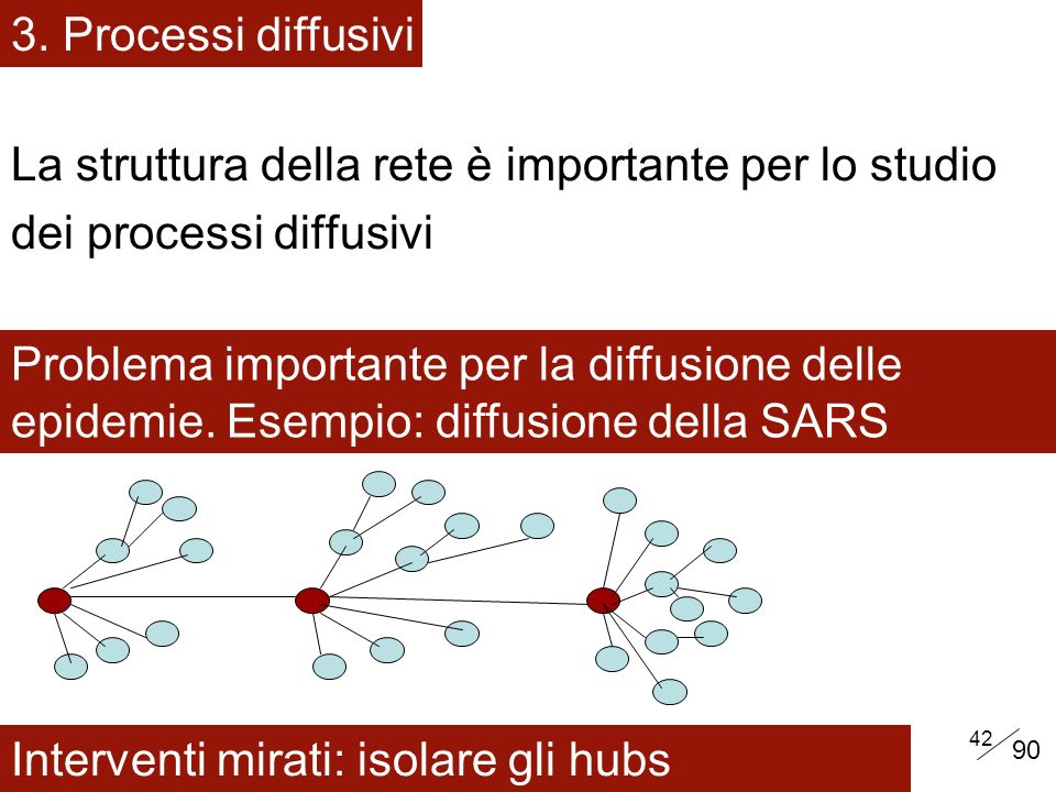42 La struttura della rete è importante per lo studio dei processi diffusivi 3.