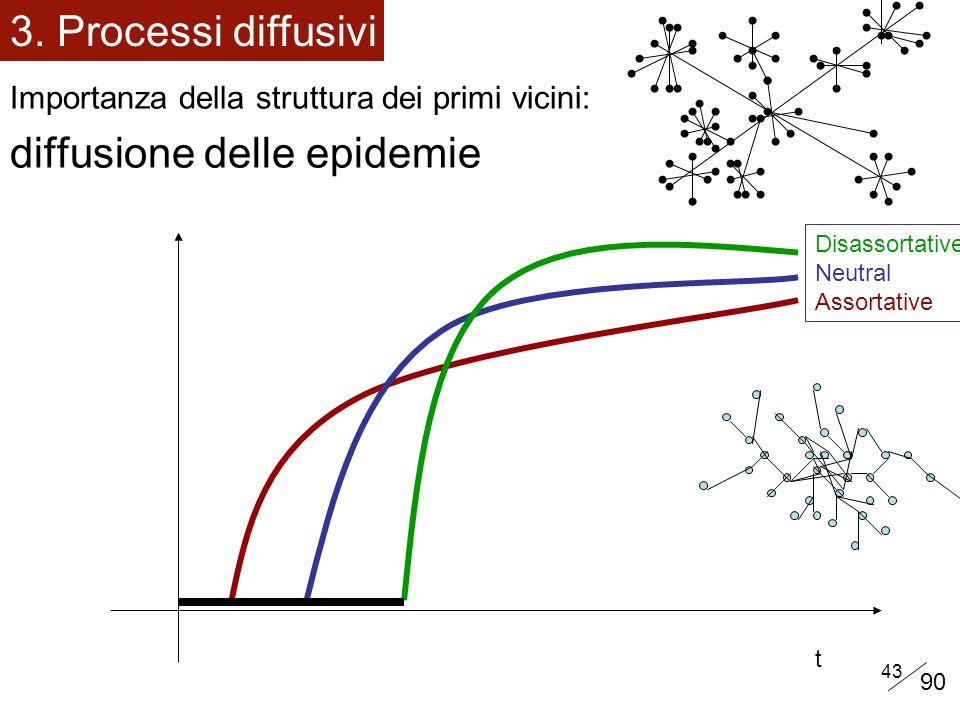 43 Importanza della struttura dei primi vicini: diffusione delle epidemie 3.