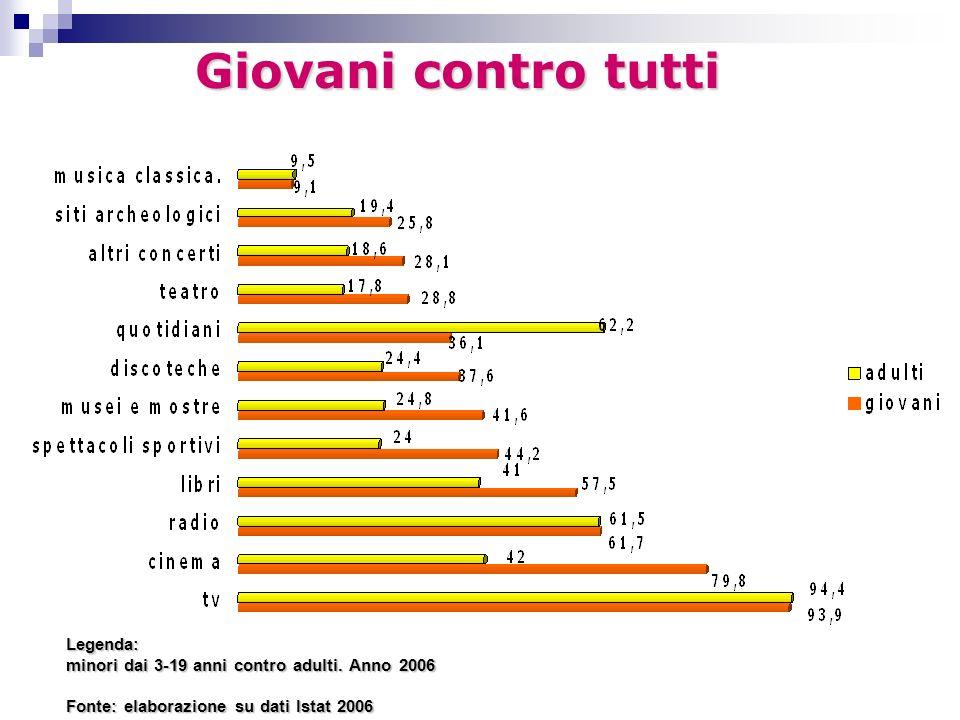 Legenda: minori dai 3-19 anni contro adulti. Anno 2006 Fonte: elaborazione su dati Istat 2006 Giovani contro tutti