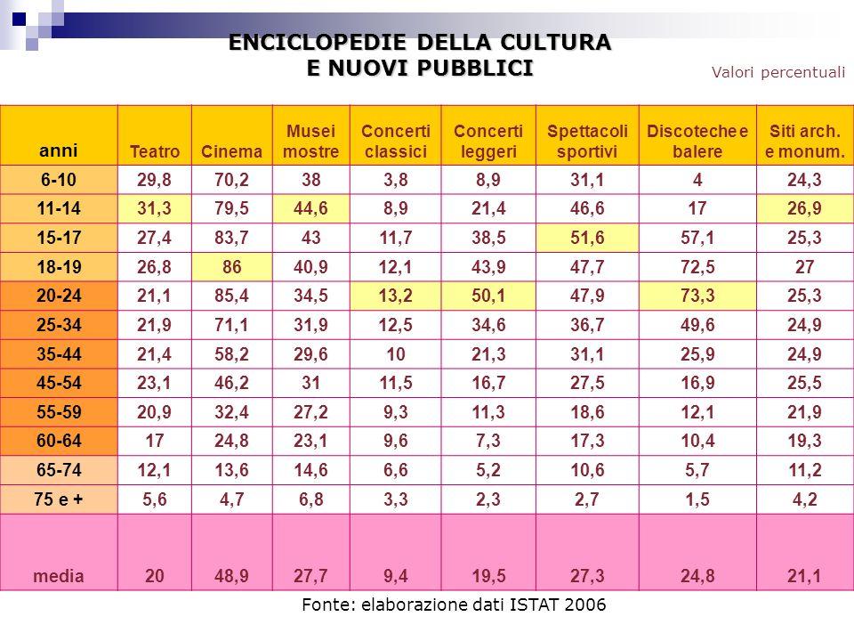 anni TeatroCinema Musei mostre Concerti classici Concerti leggeri Spettacoli sportivi Discoteche e balere Siti arch. e monum. 6-1029,870,2383,88,931,1