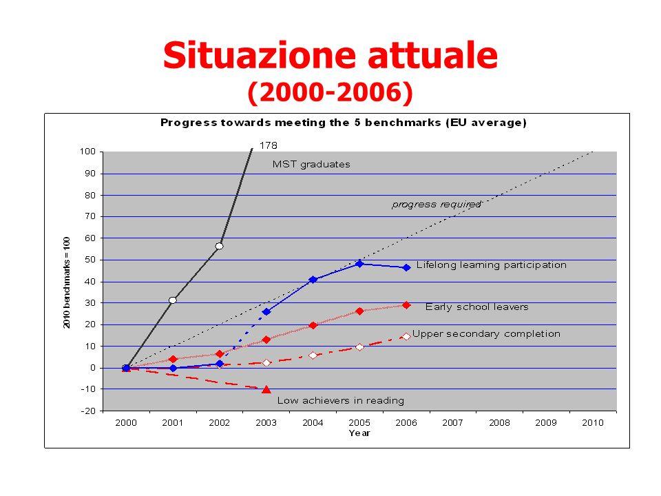 Situazione attuale (2000-2006)