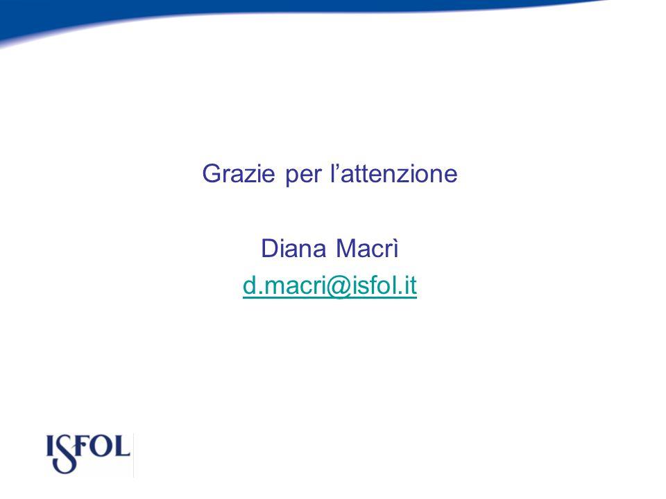 Grazie per lattenzione Diana Macrì d.macri@isfol.it