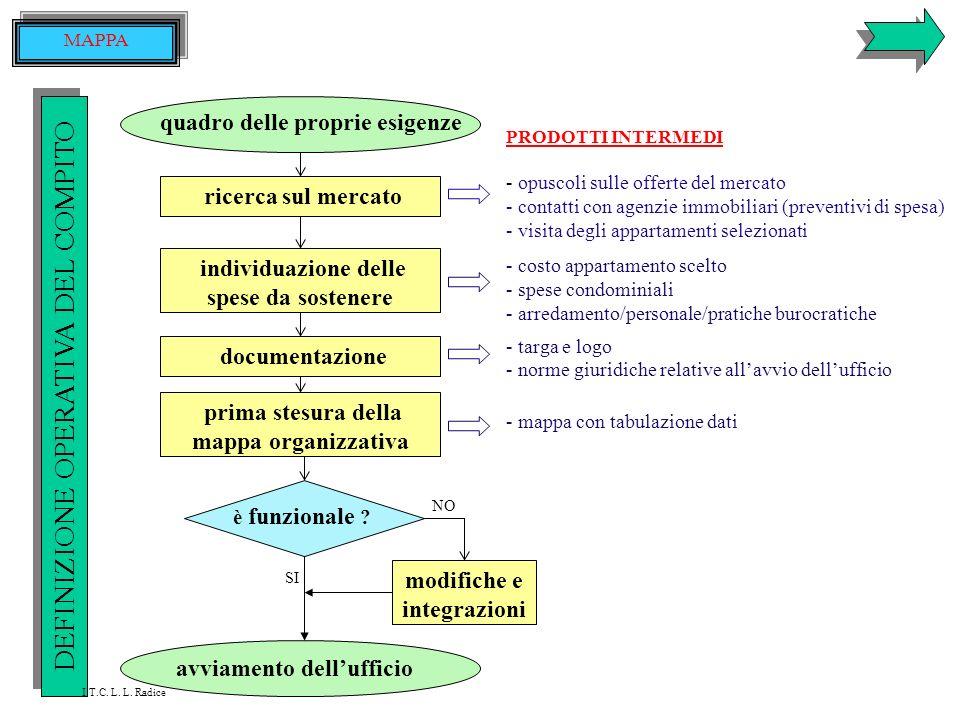 ITALIANO: - regole della comunicazione interattiva - funzioni della lingua - codifica di un testo scritto (lettera formale) - stile di una lettera - t