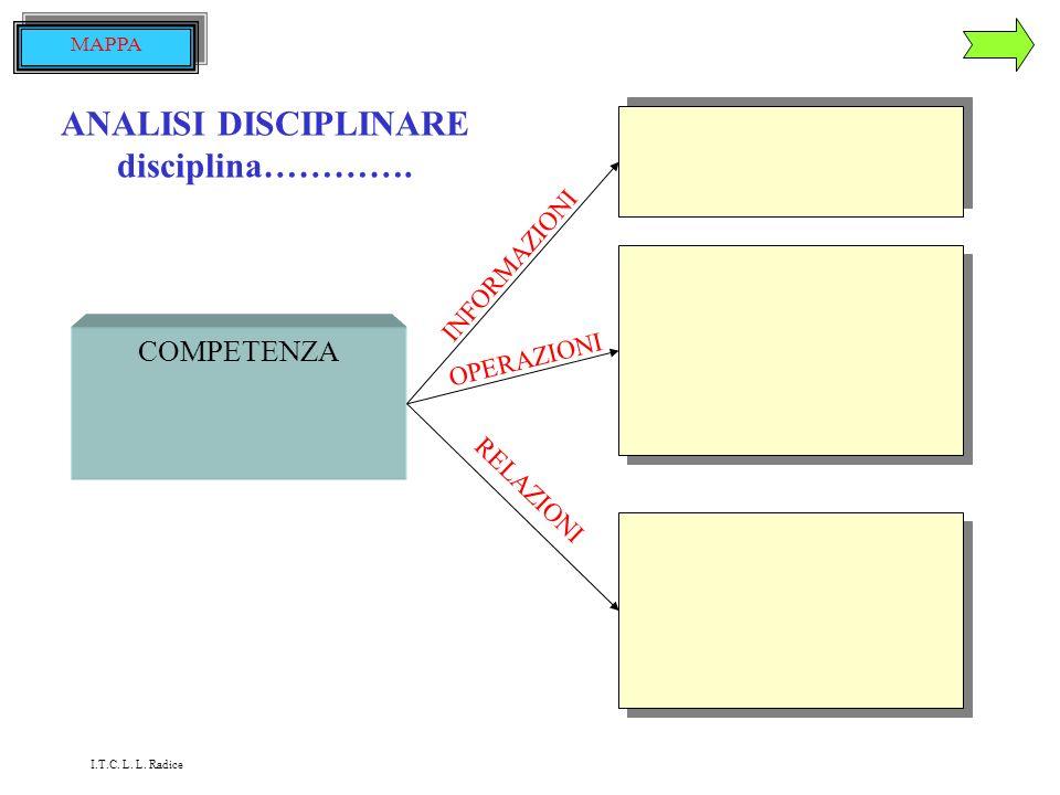 ANALISI DISCIPLINARE tutte le discipline COMPETENZA sa usare linguaggi specifici CONOSCE LA TERMINOLOGIA DELLE SINGOLE DISCIPLINE SA DECODIFICARE UN M