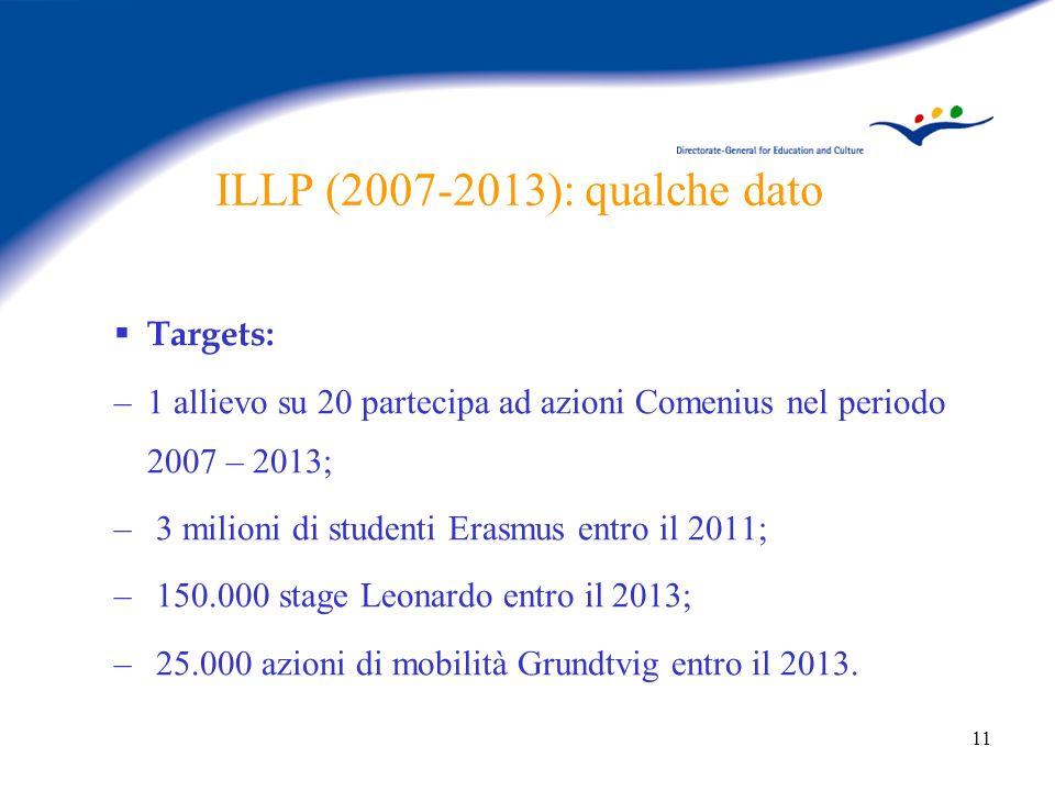 11 ILLP (2007-2013): qualche dato Targets: –1 allievo su 20 partecipa ad azioni Comenius nel periodo 2007 – 2013; – 3 milioni di studenti Erasmus entro il 2011; – 150.000 stage Leonardo entro il 2013; – 25.000 azioni di mobilità Grundtvig entro il 2013.