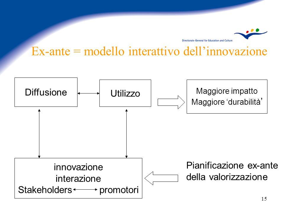 15 Ex-ante = modello interattivo dellinnovazione Pianificazione ex-ante della valorizzazione Diffusione Utilizzo innovazione interazione Stakeholders promotori Maggiore impatto Maggiore durabilità