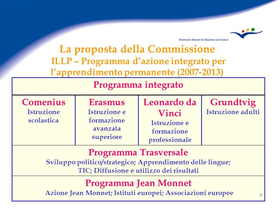 10 ILLP (2007-2013): qualche dato Programma integrato (sinergie, coerenza) Decentralizzazione Semplificazione Programma piu sostanziale Budget: 13,620 Mrd