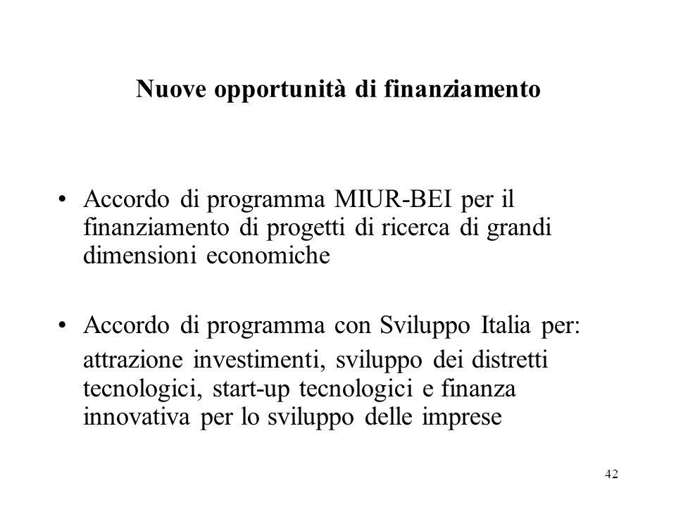 42 Nuove opportunità di finanziamento Accordo di programma MIUR-BEI per il finanziamento di progetti di ricerca di grandi dimensioni economiche Accordo di programma con Sviluppo Italia per: attrazione investimenti, sviluppo dei distretti tecnologici, start-up tecnologici e finanza innovativa per lo sviluppo delle imprese