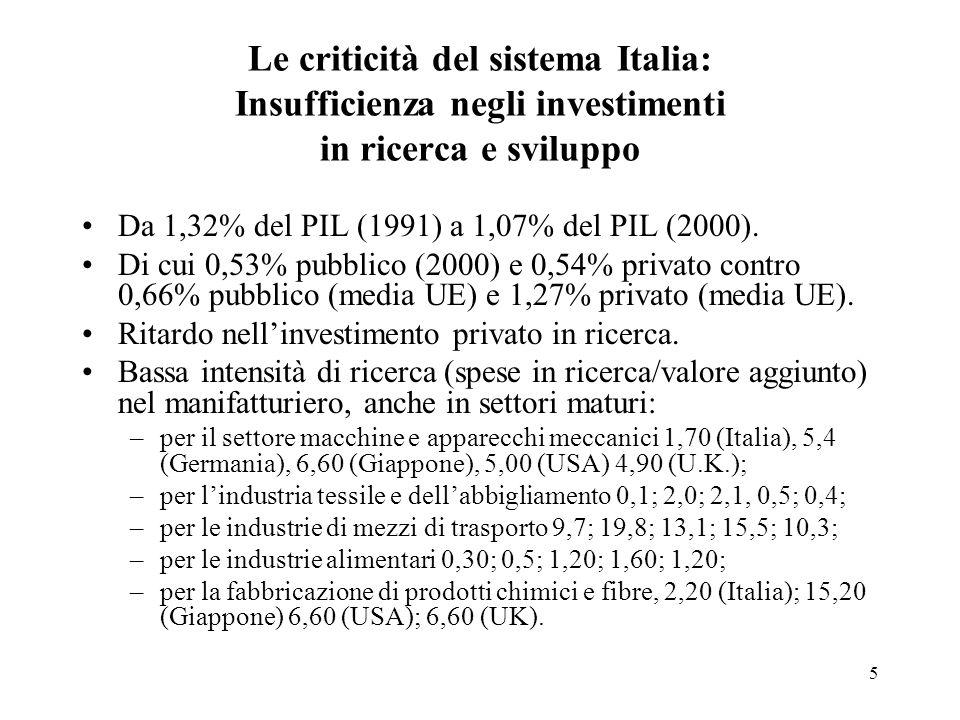 5 Le criticità del sistema Italia: Insufficienza negli investimenti in ricerca e sviluppo Da 1,32% del PIL (1991) a 1,07% del PIL (2000).