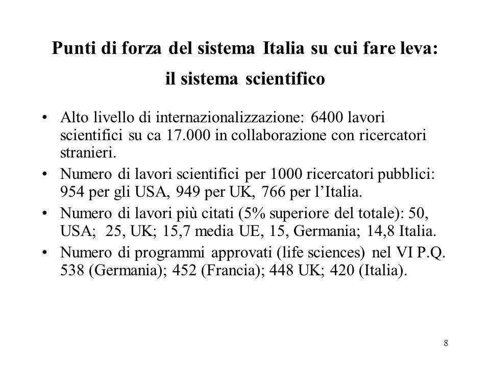 8 Punti di forza del sistema Italia su cui fare leva: il sistema scientifico Alto livello di internazionalizzazione: 6400 lavori scientifici su ca 17.000 in collaborazione con ricercatori stranieri.