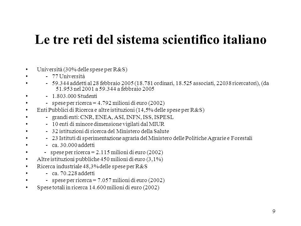 9 Le tre reti del sistema scientifico italiano Università (30% delle spese per R&S) - 77 Università - 59.344 addetti al 28 febbraio 2005 (18.781 ordinari, 18.525 associati, 22038 ricercatori), (da 51.953 nel 2001 a 59.344 a febbraio 2005 - 1.803.000 Studenti - spese per ricerca = 4.792 milioni di euro (2002) Enti Pubblici di Ricerca e altre istituzioni (14,5% delle spese per R&S) - grandi enti: CNR, ENEA, ASI, INFN, ISS, ISPESL - 10 enti di minore dimensione vigilati dal MIUR - 32 istituzioni di ricerca del Ministero della Salute - 23 Istituti di sperimentazione agraria del Ministero delle Politiche Agrarie e Forestali - ca.