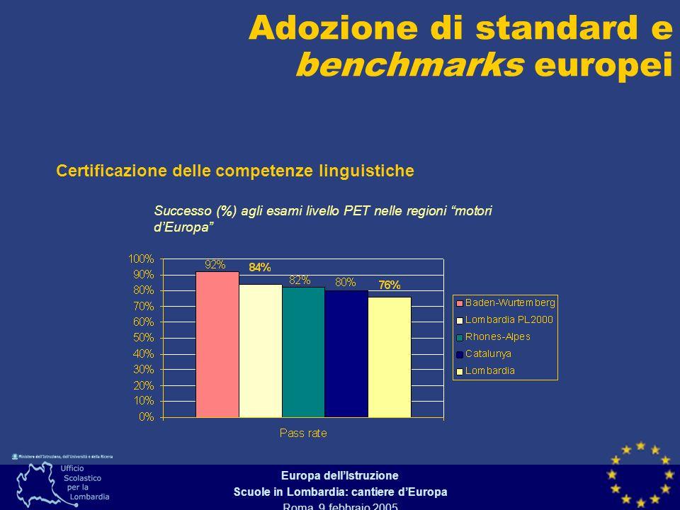 Europa dellIstruzione Scuole in Lombardia: cantiere dEuropa Roma, 9 febbraio 2005 Certificazione delle competenze linguistiche Adozione di standard e benchmarks europei Successo (%) agli esami livello PET nelle regioni motori dEuropa