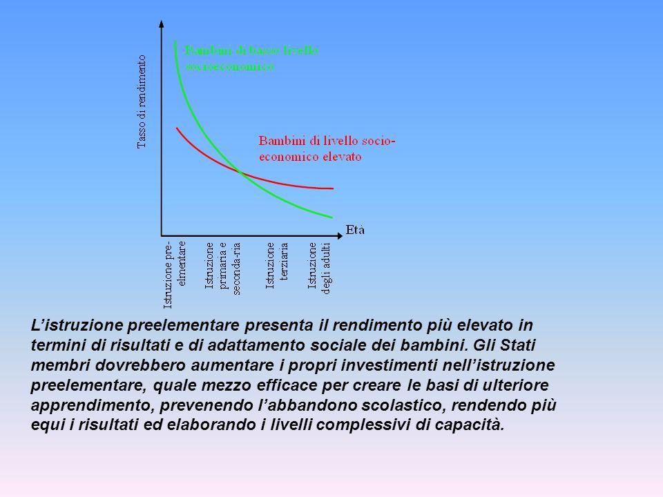 Listruzione preelementare presenta il rendimento più elevato in termini di risultati e di adattamento sociale dei bambini. Gli Stati membri dovrebbero