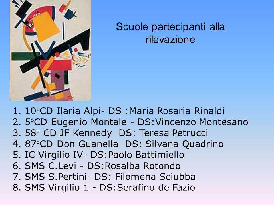 Scuole partecipanti alla rilevazione 1. 10°CD Ilaria Alpi- DS :Maria Rosaria Rinaldi 2. 5°CD Eugenio Montale - DS:Vincenzo Montesano 3. 58° CD JF Kenn