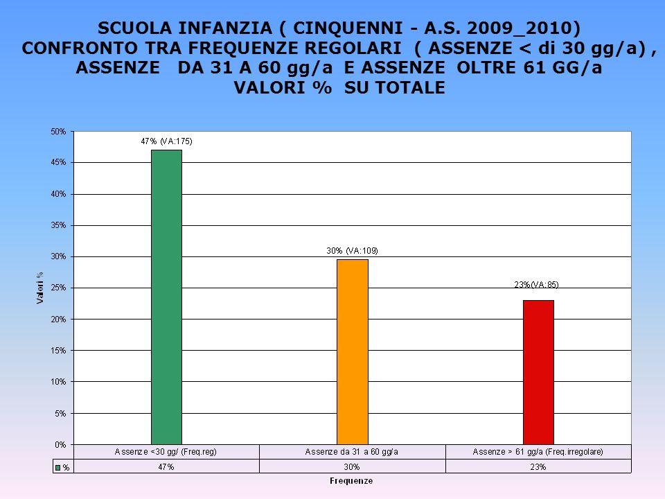 SCUOLA INFANZIA ( CINQUENNI - A.S. 2009_2010) CONFRONTO TRA FREQUENZE REGOLARI ( ASSENZE < di 30 gg/a), ASSENZE DA 31 A 60 gg/a E ASSENZE OLTRE 61 GG/
