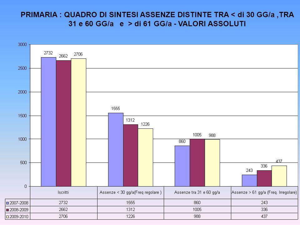 PRIMARIA : QUADRO DI SINTESI ASSENZE DISTINTE TRA di 61 GG/a - VALORI ASSOLUTI