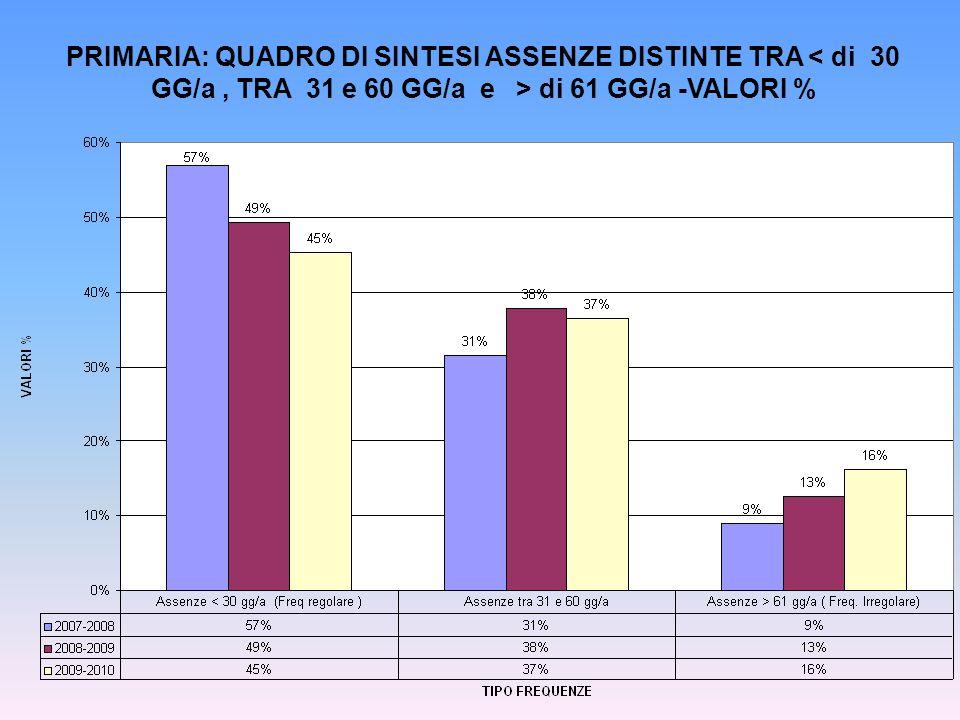 PRIMARIA: QUADRO DI SINTESI ASSENZE DISTINTE TRA di 61 GG/a -VALORI %